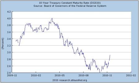 Tienjarige rente VS