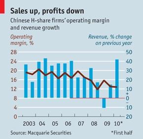 Omzetgroei en operationele marge Chinese bedrijven