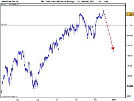 Technische Analyse Dow Jones 14 december 2010