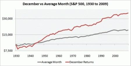 december versus andere maanden