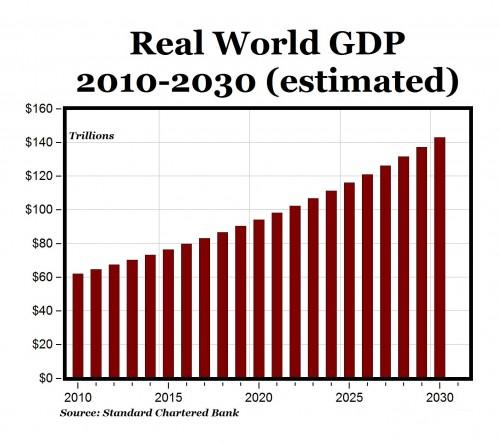 Geschatte wereldwijde groei 2010-2030