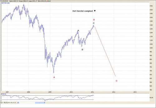 TA S&P 500 26 januari 2011 grafiek1