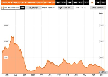 Baltic Dry index 7 februari 2011