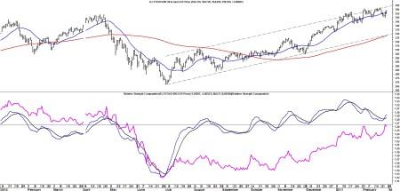Dow Jones Stoxx 600 Oil & Gas index (koers 358,01) grafiek op dagbasis vanaf 2010