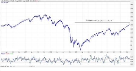 TA S&P 500 15 februari 2011