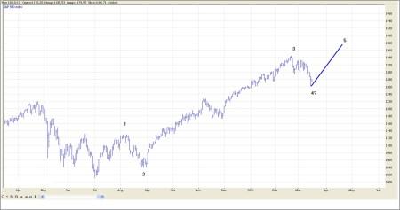 TA S&P 500 16 maart 2011