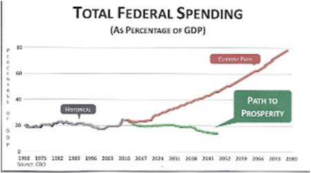 Federale overheidsuitgaven VS