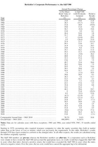 Prestatie Berkshire Hathaway vs S&P 500