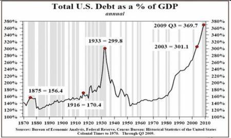 Totale schuld VS als percentage van het BBP
