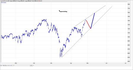 TA DAX grafiek 1 27 april 2011