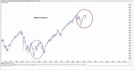 TA S&P 500 13 april 2011