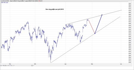 TA S&P 500 grafiek 1 27 april 2011