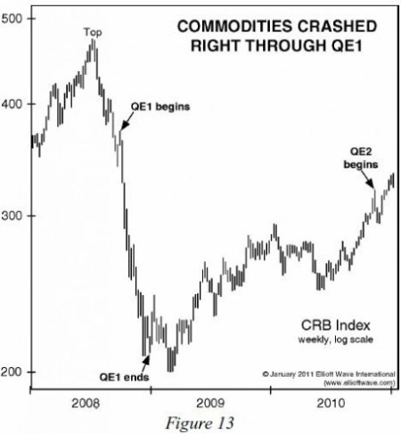 commodities-fall-qe1-jan-2011-ewt