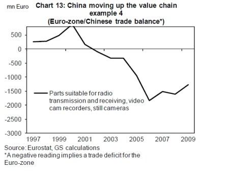 Chinese exportsector stijgt op waardeketen (value chain)