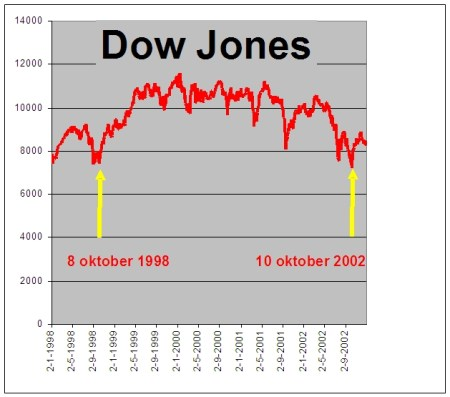 Dow_jones_8_oktober_1998_10_oktober_2002