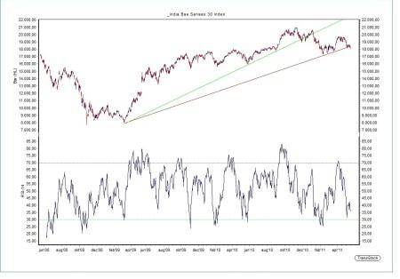 Indiase BSE Sensex 30 index 19 mei 2011