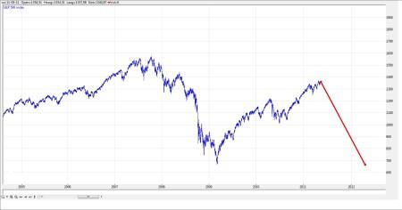 TA S&P 500 12 mei 2011 grafiek 3