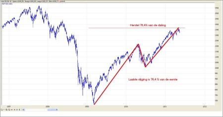 TA S&P 500 19 mei 2011