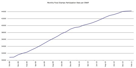 food-stamp-participation-2011-05-02