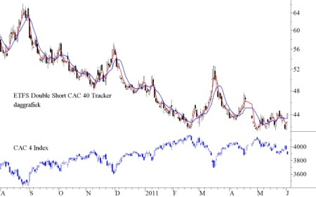 ETFS Double Short CAC 40 Tracker en CAC 40 index