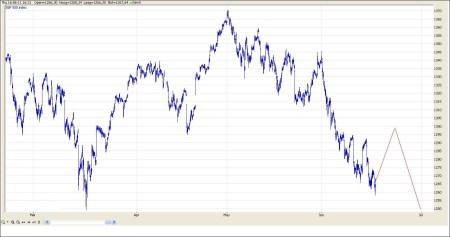 TA S&P 500 17 juni 2011