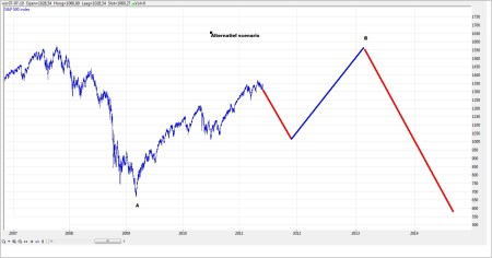 TA S&P 500 4 juni 2011 grafiek 2