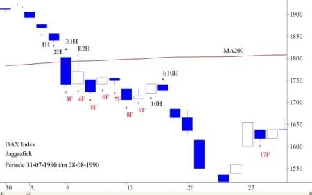 DAX index periode 31-07-1990 tot 28-08-1990