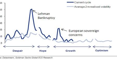 Hoger dan gemiddelde volatiliteit in de huidige cyclus