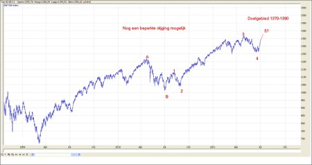 TA S&P 500 6 juli 2011 grafiek 1