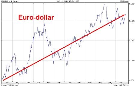 grafiek euro-dollar 1 juli 2011