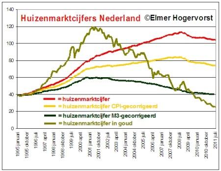 Huizenmarktcijfers Nederland in goud