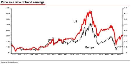 Koerswinstverhouding Europa en VS
