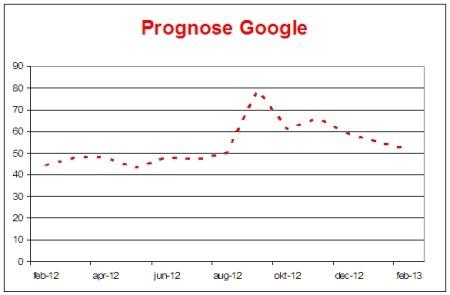 google-als-prognose-voor-volgende-goudhype_goudprognose