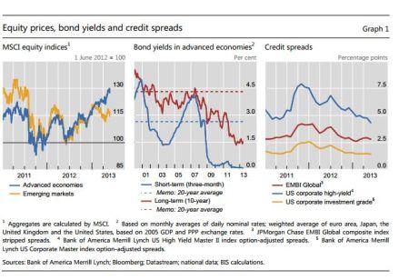 BIS kwartaalrapport aandelenkoersen, obligatiesrentes