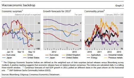 Economische ontwikkelingen rechtvaardigen geen hoge aandelenkoersen