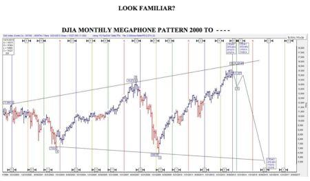 Dow Jones megafoon patroon