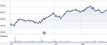 Beleggers houden vertrouwen in ASML