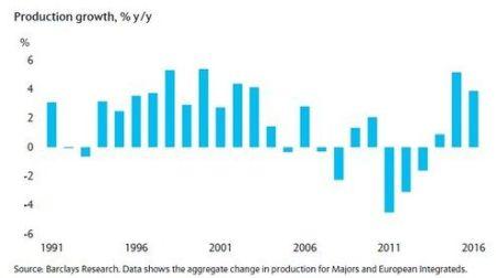 Na jaren van daling is er in 2014 weer productiegroei