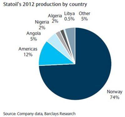 Statoil is nog te Noors