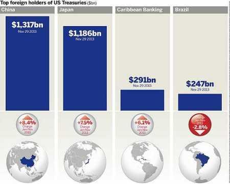 Welke landen bezitten de meeste Amerikaanse staatsobligaties