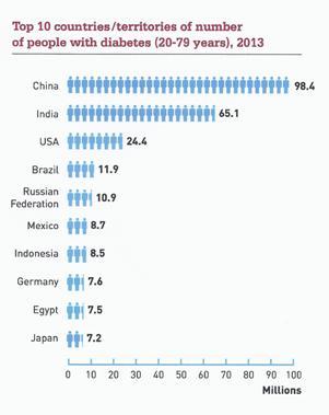 Top-10 landen met diabetes