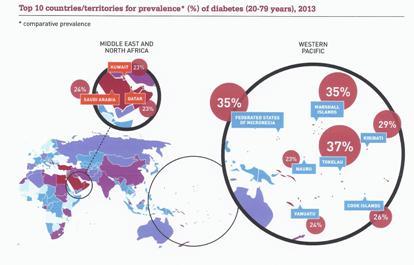 Diabetes: regio's