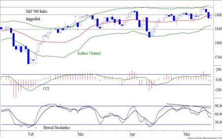 TA S&P 500 19 mei 2014