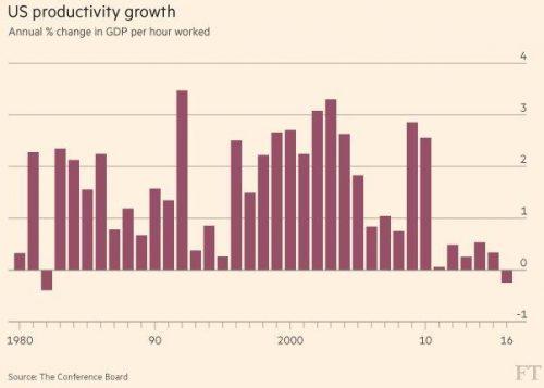 Amerikaanse productiviteit 1980-2016