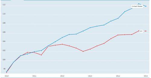 Industriele productie VS en G7. Bron: Oecd data