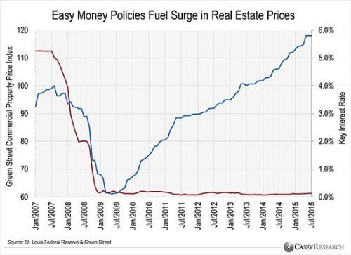 Easy money policies fuell surge in real estate prices