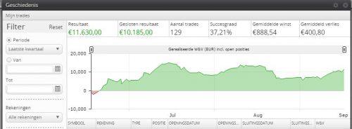 strategieen-aex-en-dax-resultaat-3-maanden-per-17-september