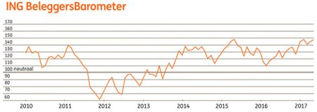 ING Beleggersbarometer april 2017