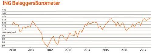 De Kritische Belegger<Dutch>The Critical Investor