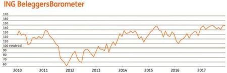 ING Beleggersbarometer november 2017
